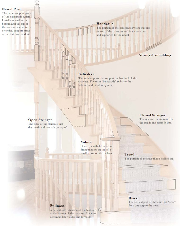 Diagram Of Stair Terms